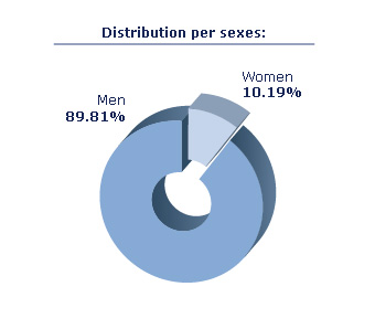distribucion-por-sexo-ing